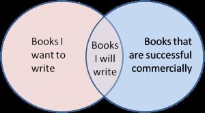 My books Venn